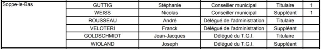 Composition de la commission de contrôle des listes électorales SLB